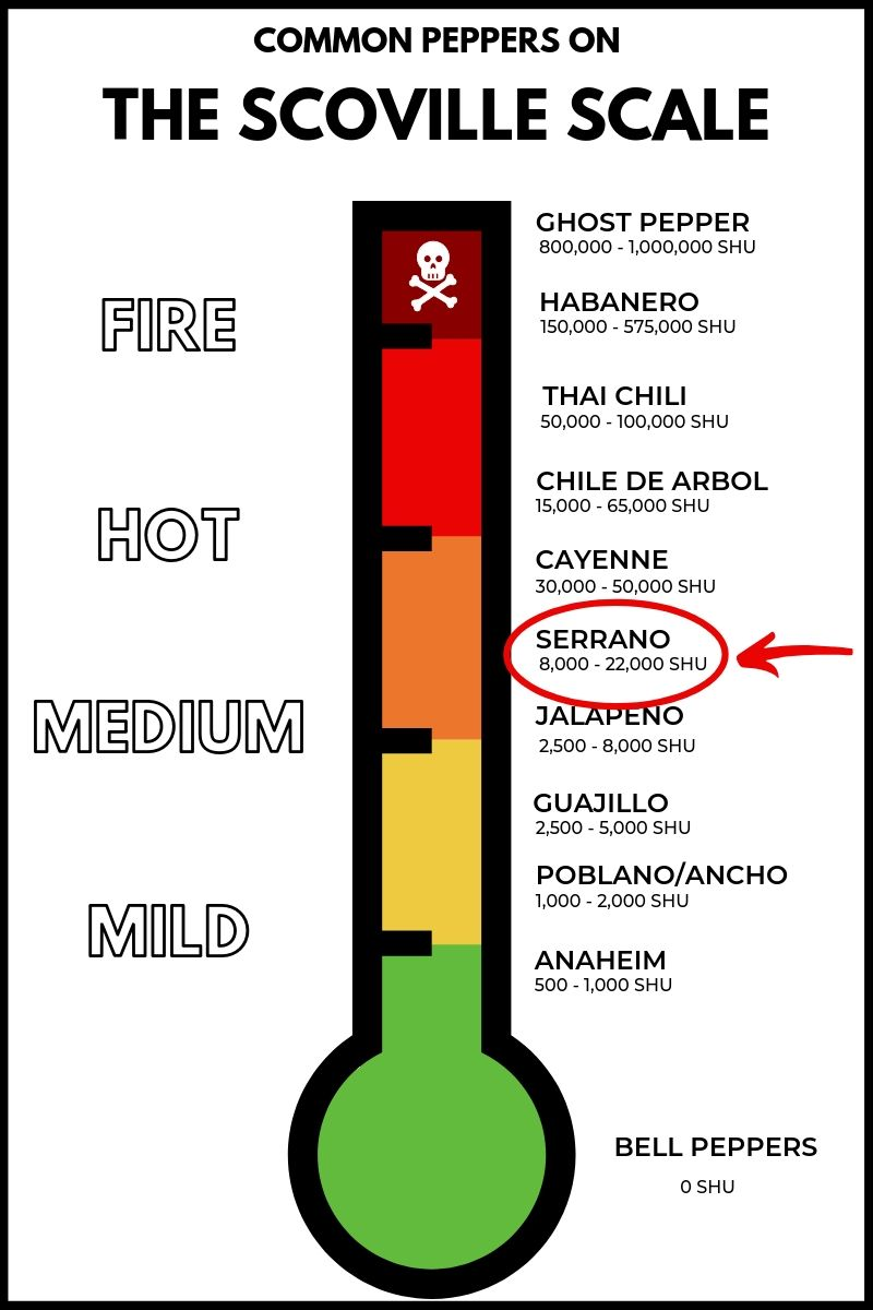 Serrano pepper on the scoville scale.